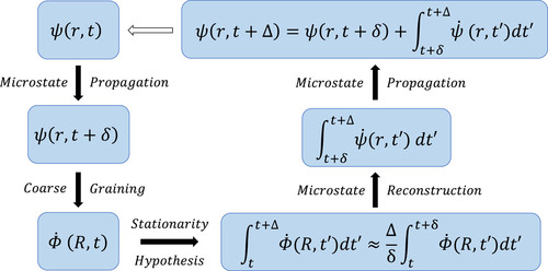 Multiscale time-dependent density functional theory: Demonstration for plasmons